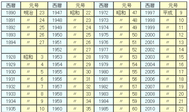 西暦 は 年 年 元 昭和 何 西暦和暦年齢一覧表