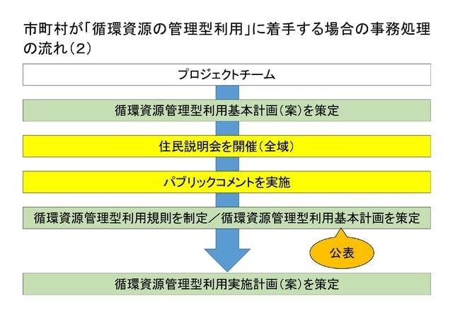 □□□ 市町村が「循環資源の管理型...