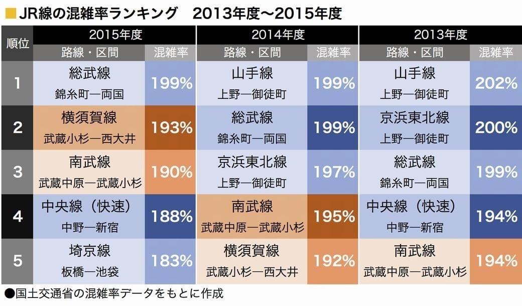 afc849abcde 国土交通省が毎年発表する電車の混雑率。上位に顔を出す路線名は例年あまり変わらなかったが、2015年度は「上野東京ライン」の開業で、これまで長らくJR線の混雑率  ...