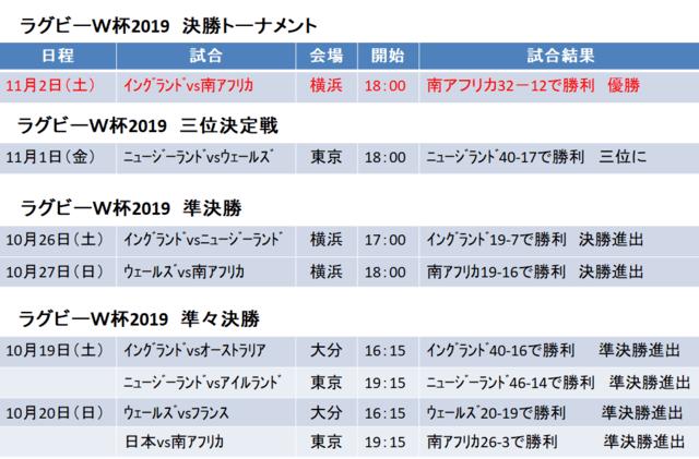 ラグビー 決勝 トーナメント 放送