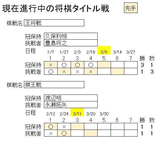 戦 日程 タイトル 将棋