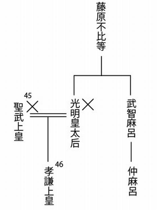 万 呂 中 藤原
