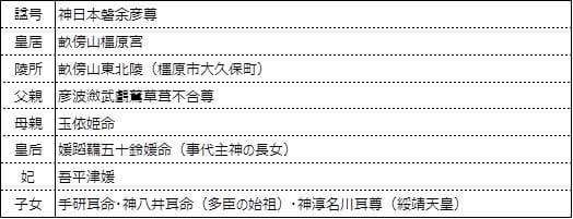 ◇神武天皇~安寧天皇 - 古代日本...