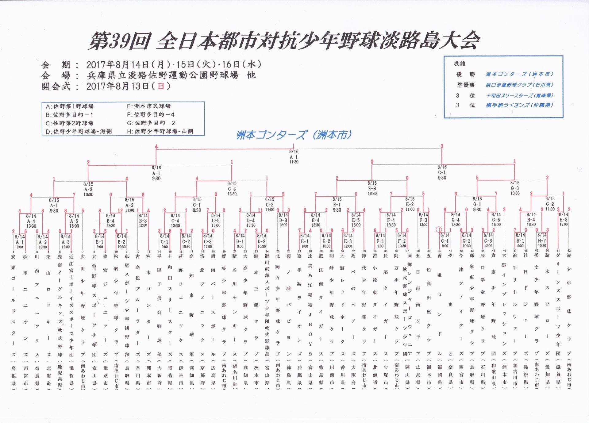 第39回全日本都市対抗少年野球淡...