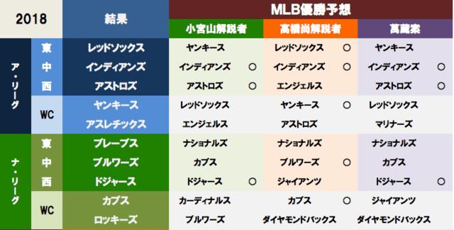 """2018年 MLBポストシーズン出場チーム決まる! - 萬蔵庵―""""知的 ..."""