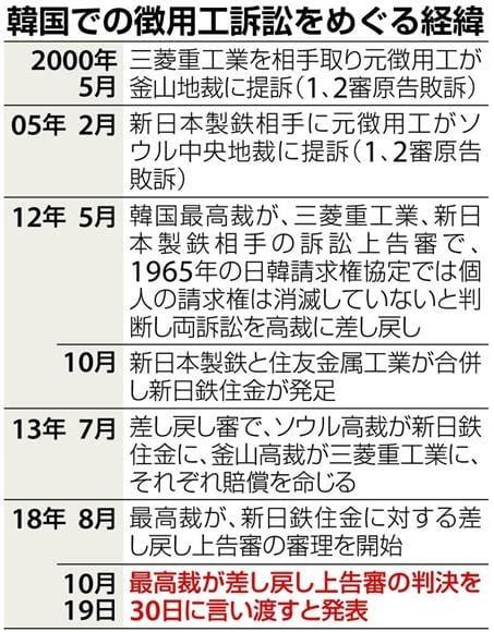 2018年10月30日、韓国徴用工訴訟最高裁判決。河野太郎外相の ...