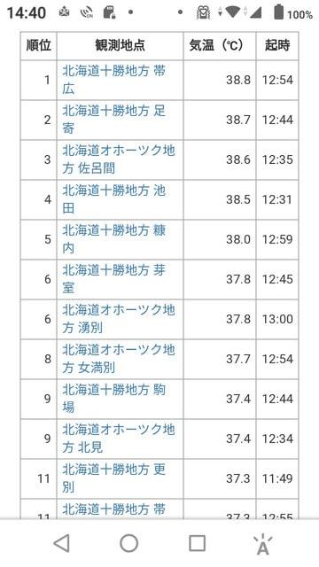 気温 全国 ランキング 最高 今日の最高気温ランキング(気温の高い順)