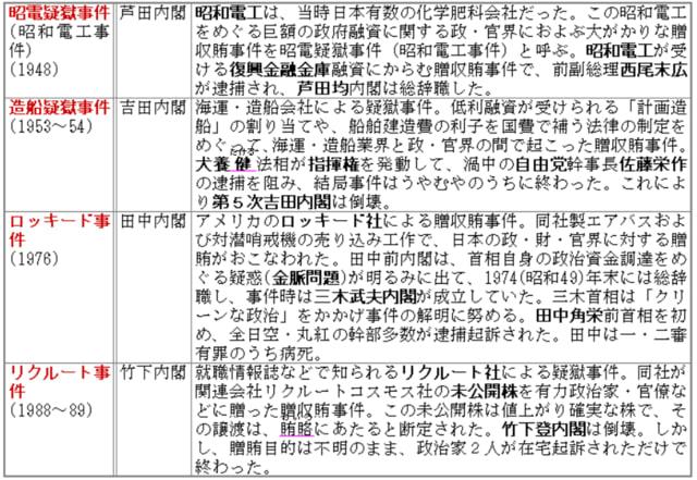 四大疑獄事件(内閣・年代順)の覚え方◇A近現711 - 東海林直人の ...