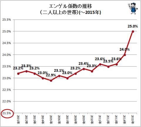 エンゲル係数が示す日本の生活水...