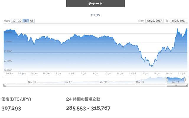ビットコイン停止 前倒し 日本仮想通貨事業者協会決定 23日に規格変更で