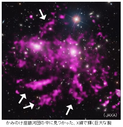 かみのけ座超銀河団