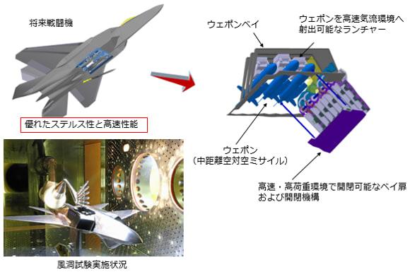 機 開発 戦闘 次期 防衛省・自衛隊 令和2年版防衛白書 <解説>次期戦闘機の開発について