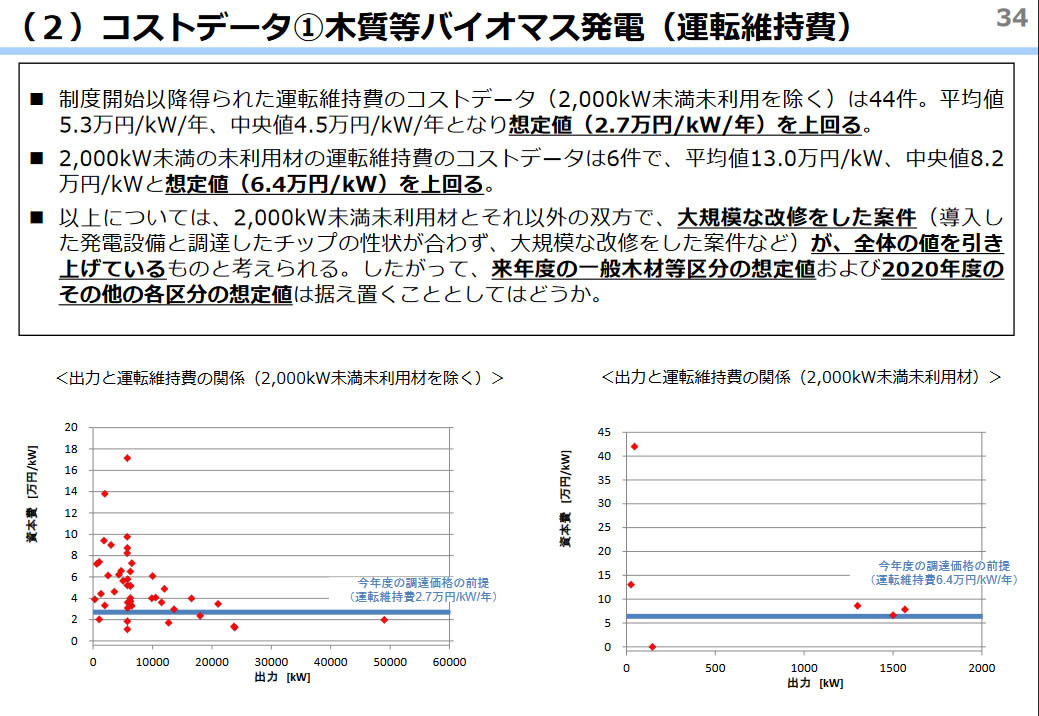 東京23区のごみ問題を考えるバイオマスエネルギー市場に関する調査を実施(2017年)