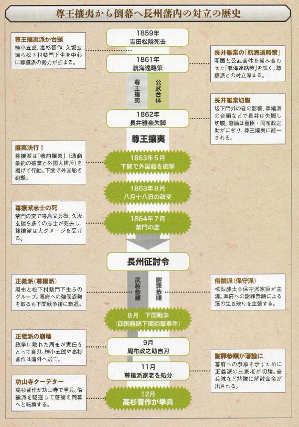 下関事件と下関戦争 及び高杉晋作らの挙兵 on 1863年~1864年 ...