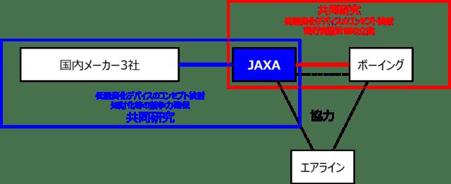 日本新型航空機開発,jaxa新型低騒音旅客機共同開発,超音速機開発,環境問題,ボーイング,飛行機,乗り物