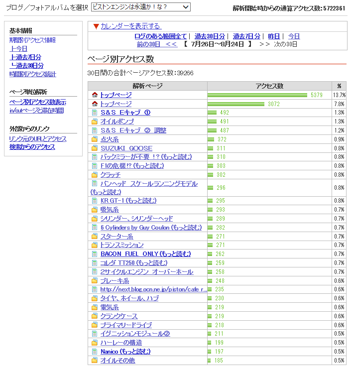 Blog_access