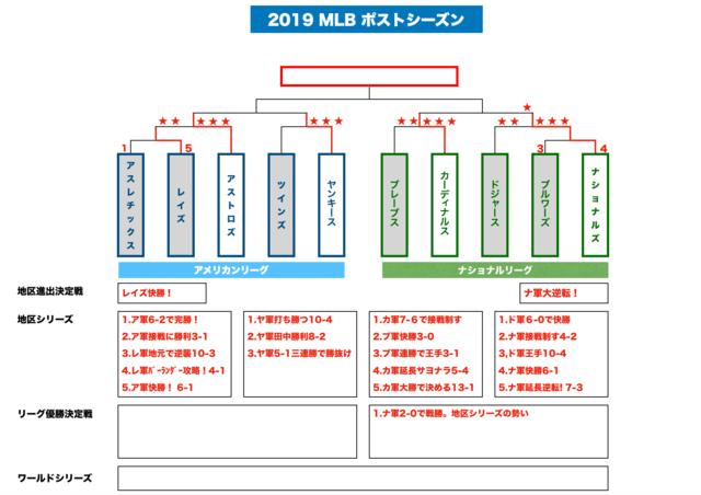 """2019.MLBポストシーズンリーグチャンピオンシップ始まる - 萬蔵庵―""""知 ..."""