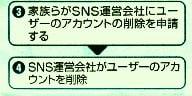 主なSNSの閉じ方No.3&4