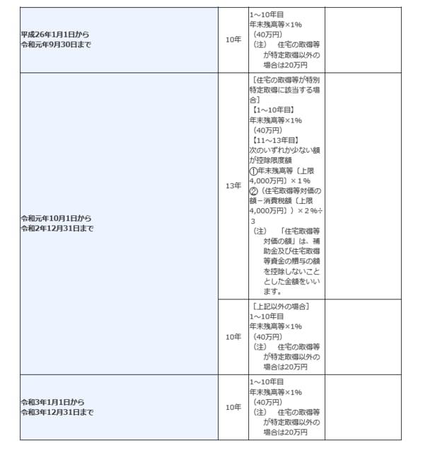 国税庁 住宅 ローン 控除