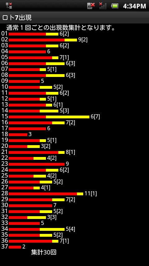 ロト 7 よく 出る 数字