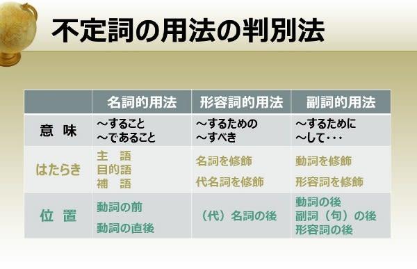 高校入試と「不定詞の3つの用法:まとめ」 - 中学生 受験対応[英語 ...