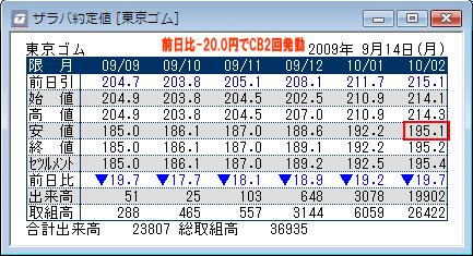 東京ゴム・相場表
