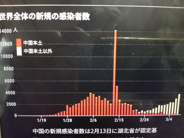 東洋 経済 オンライン 感染 者 数