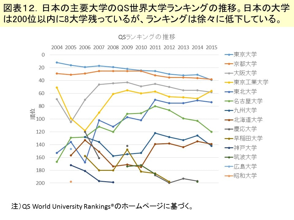 日本 大学 ランキング