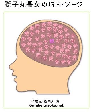 脳内メーカー - 獅子丸のモノローグ