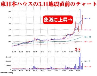 佐田 建設 株価