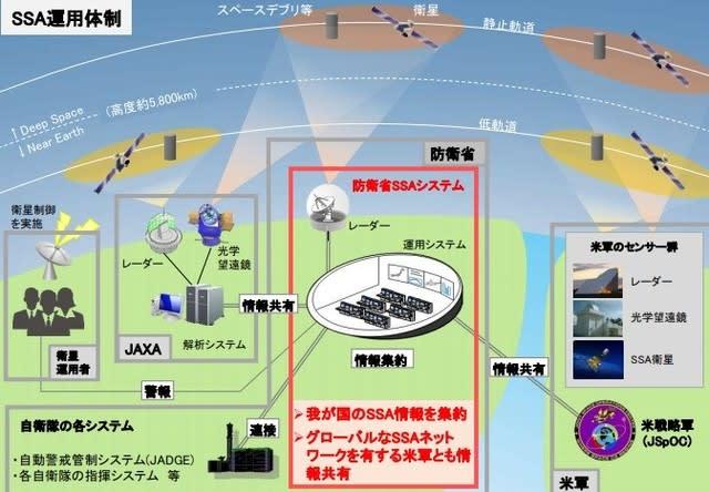 航空自衛隊,宇宙作戦隊,SSA,SpaceSituationalAwareness,宇宙状況監視体制,スペースデブリ,宇宙ロケット,宇宙,JAXA,衛星,乗り物,宇宙船,宇宙機,ミサイル,宇宙戦,,