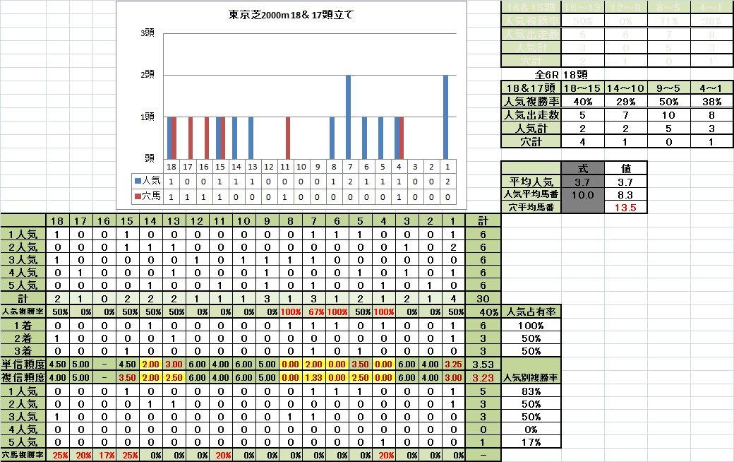 2014年以降東京芝Bコース良馬場馬番別成績