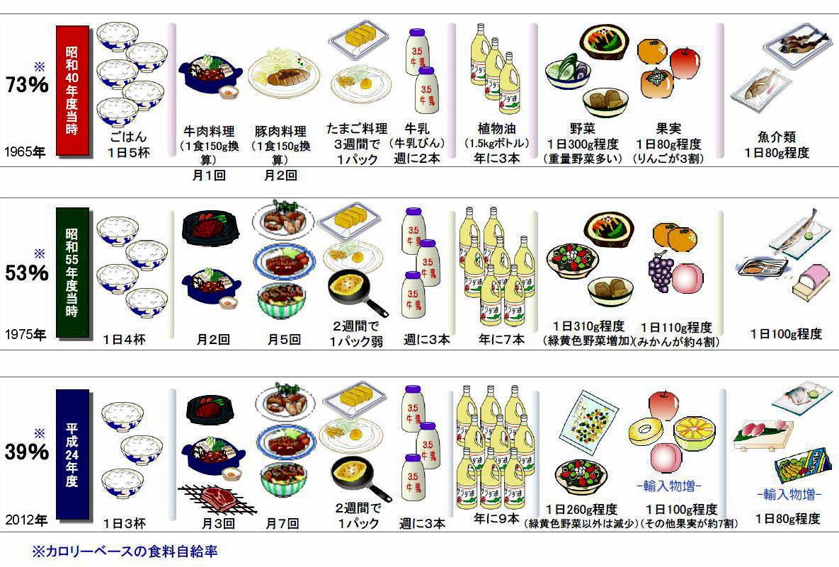 率 日本 は の 牛肉 食料 自給 の
