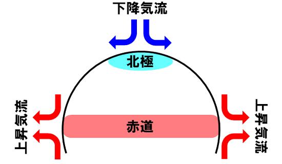 大気大循環と偏西風波動 - 計算...