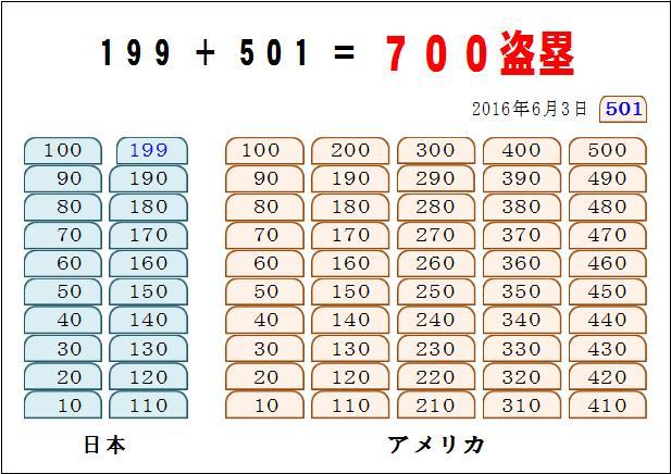 イチロー 日米通算700盗塁達成 by はりの助