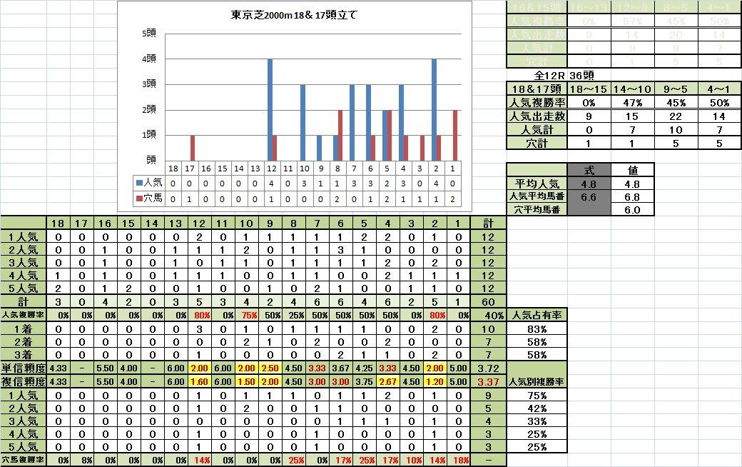 東京芝2000m馬番別成績