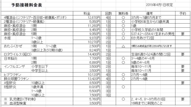 日本 脳炎 予防 接種 料金