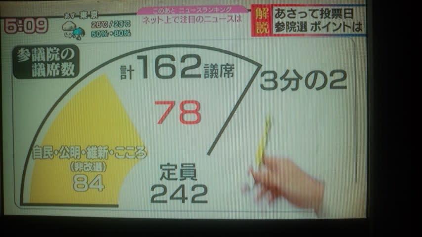NHK、改憲勢力3分の2の「78」が...