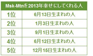 いろ つく 誕生 日 誕生日の人が一番多いのは何月何日?日本人のバーズデーランキングを...