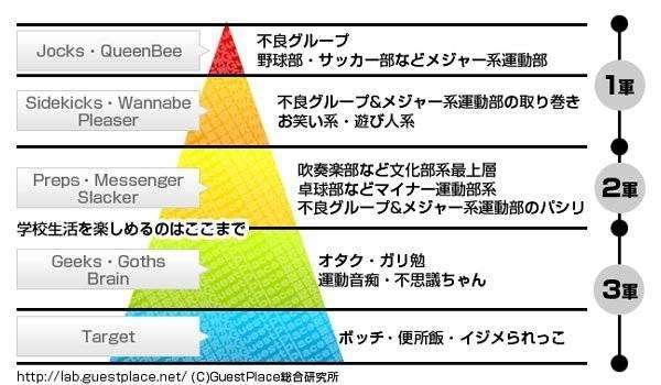 日本に残るカースト制度である世襲 〜日本 ...