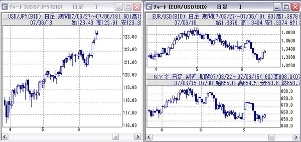 ドル円、ユーロドル、NY金日足