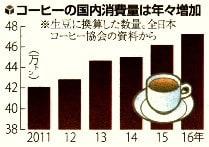 コーヒーの国内消費量のグラフ