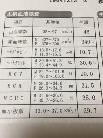 基準 値 ヘモグロビン