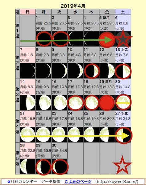 58570982d47d カレンダーの意味は「4月の自然観察日」を参照) ・4月5日の新月の前後は注意日です。 ・今日の4日の不安定な「中潮」 から、8日までの大地を静観です。