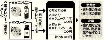 電子レシート活用のイメージ図