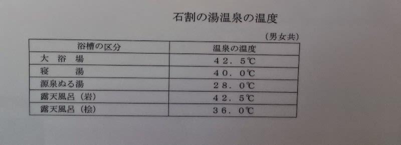 石割の湯の各浴槽の温度