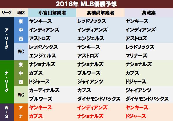 2018年MLB開幕。「大谷初安打!...