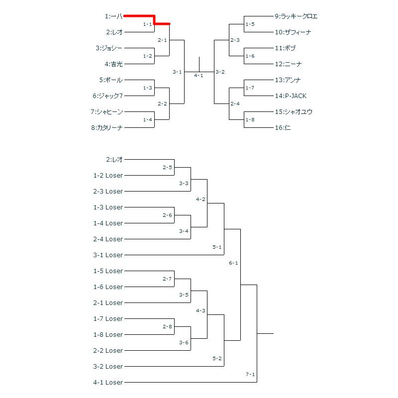 ネーション ダブル 方式 エリミ