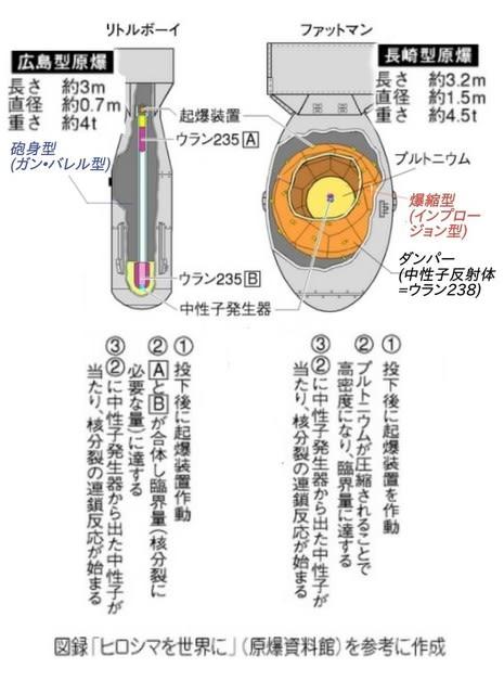 濃縮 ウラン ウランを濃縮する方法が知りたい! 何種類くらいあるの?