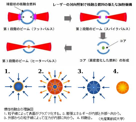 「太陽を地上で実現せよ!」核融合反応に新たな加熱機構開発 ...